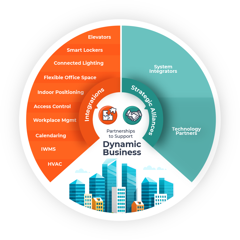 Partnerships to Support Dynamic Business